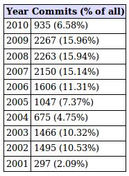 history:09-years-ser-kamailio [Kamailio SIP Server Wiki]